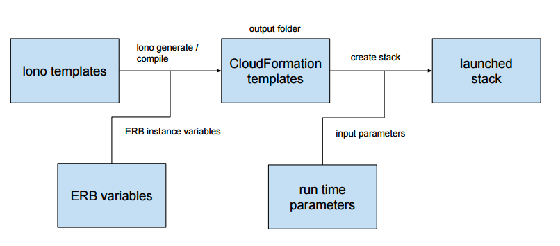 Generating Hundreds of CloudFormation Templates with Lono