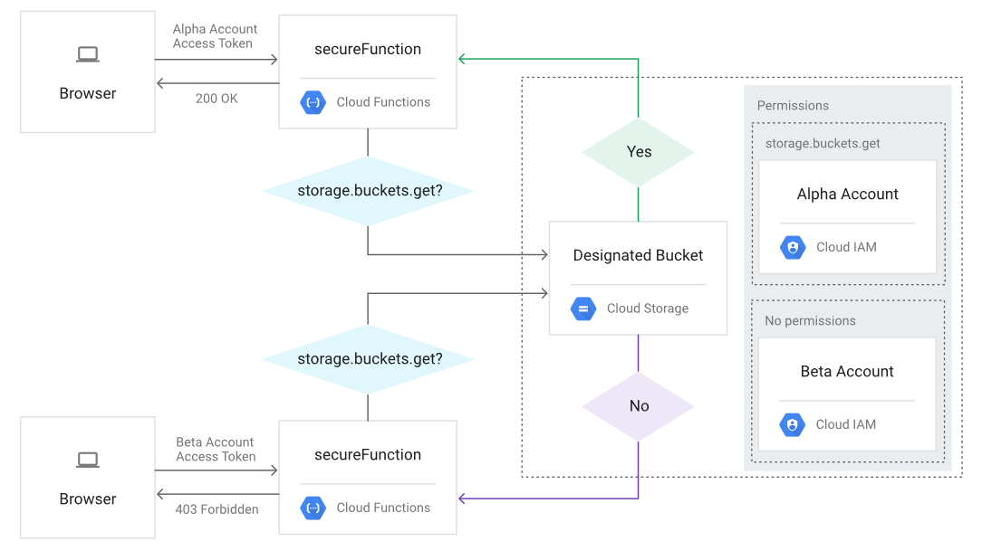 Google Cloud Functions HTTP Authorization Scheme from GCP Article