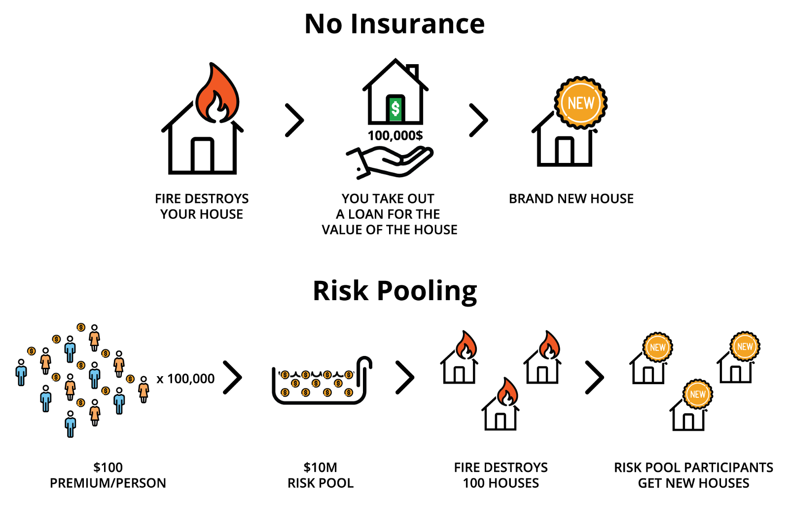 A Beginner S Guide To The Principles Of Insurance Etherisc Blog