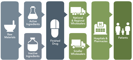 supply chain management in pharma sector