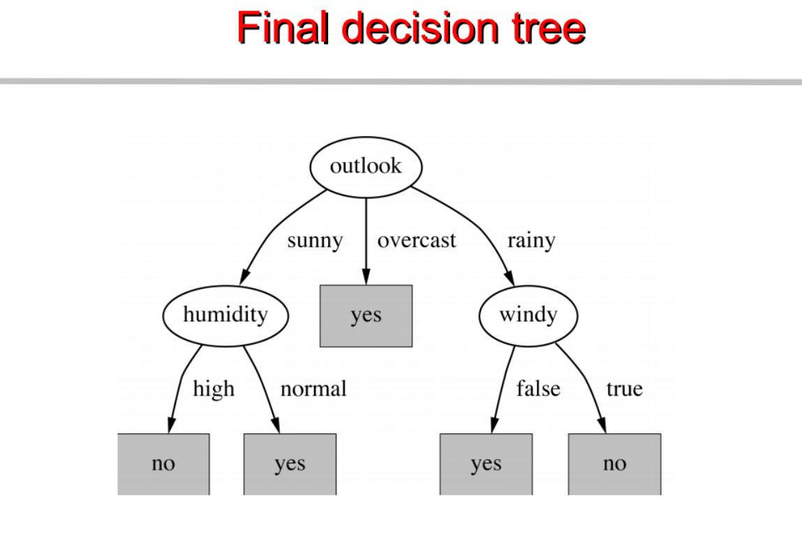 chapter 4 decision trees algorithms � deep math machine