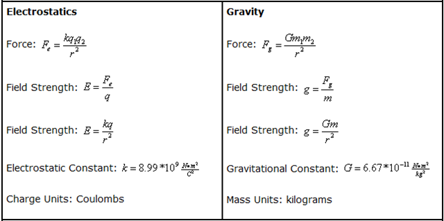 how to find gravity of an unknown planet questions
