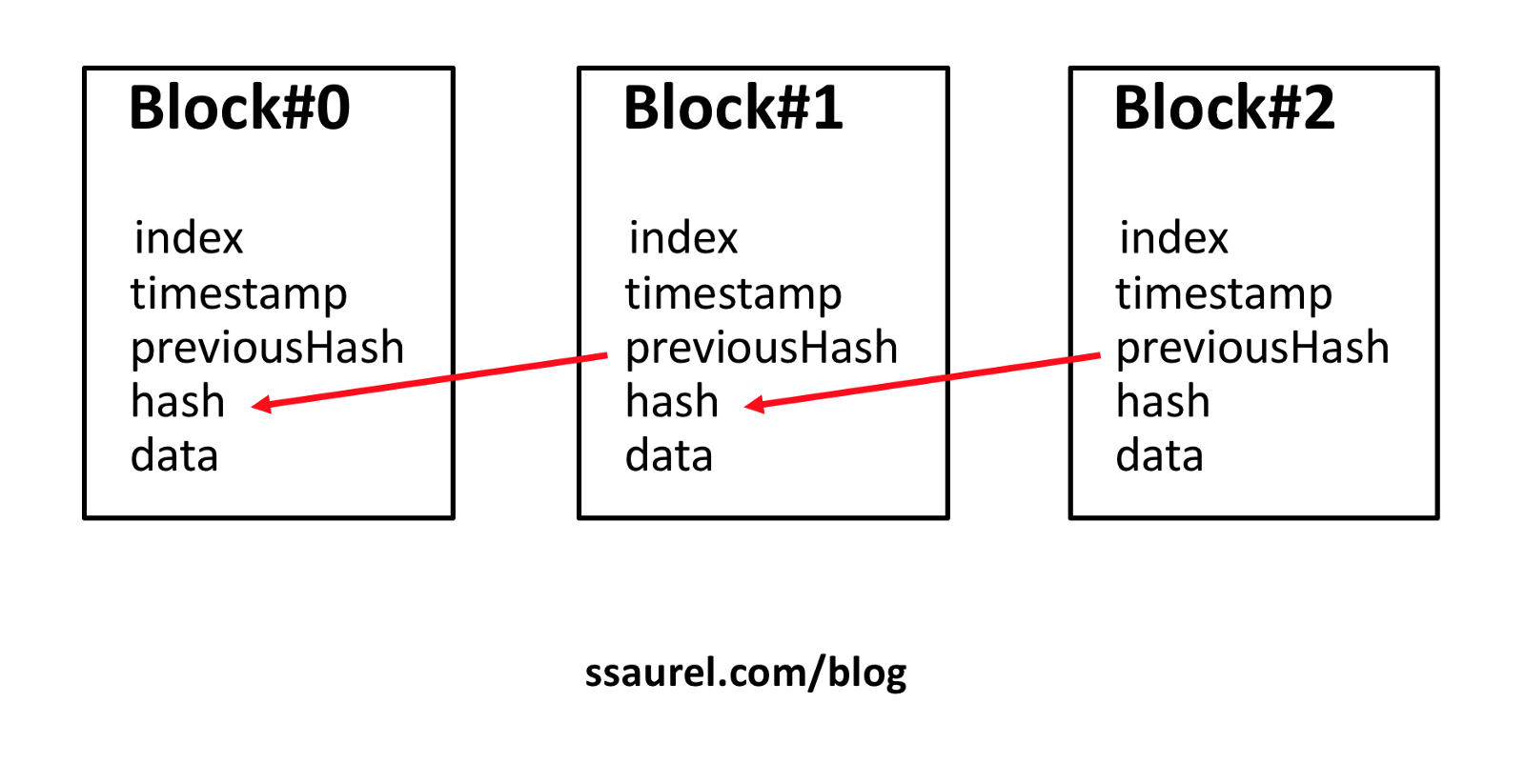 Adding Some Blocks And Checking The Blockchains Integrity