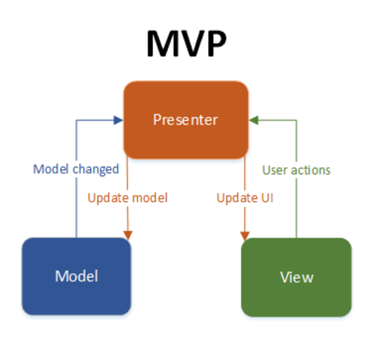 The MVP Architecture Pattern In Flutter With Simple Demo