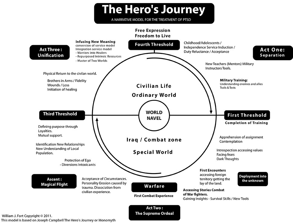 The Heros Journey A Narrative Model For The Treatment Of Ptsd