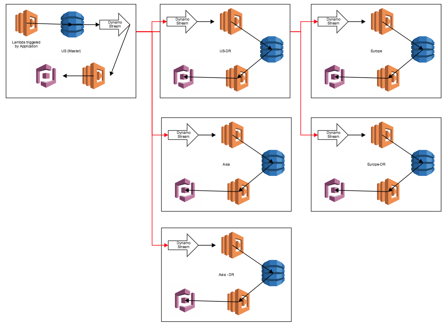 how to choose aws regions