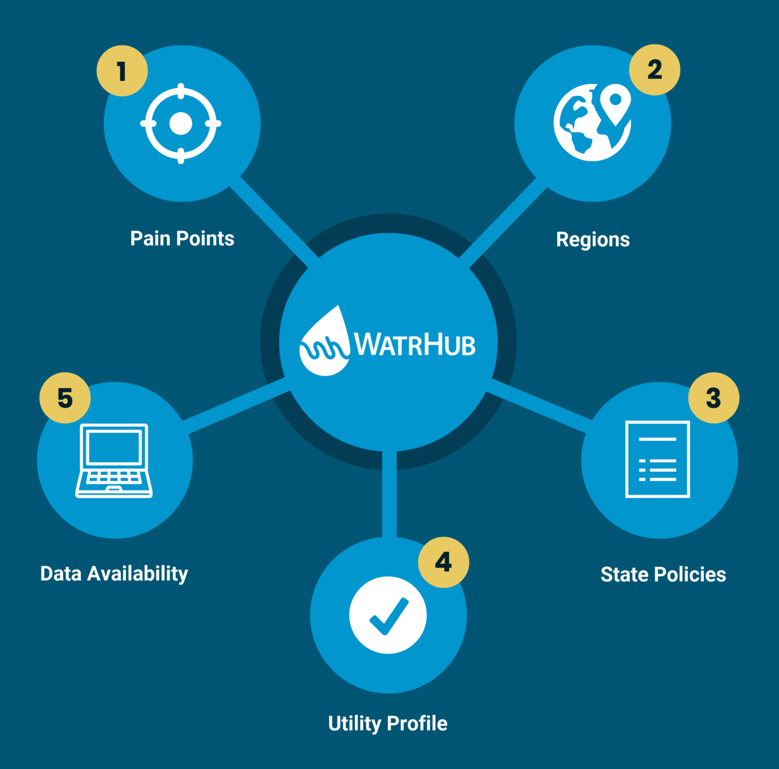 5 Factors To Defining Your Total Addressable Market TAM In The Water Industry