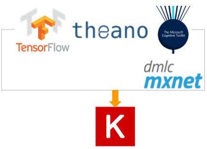 Image Tagging with Keras in TensorFlow 1.3