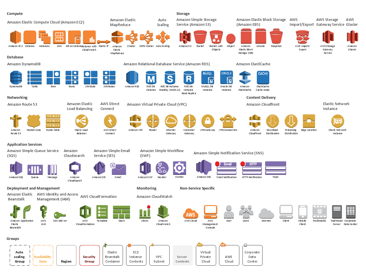 aws services overview