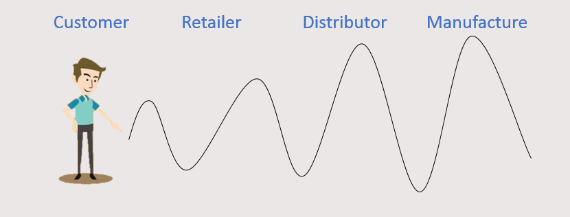 an explanation of the bullwhip effect in supply and demand What happens when a supply chain is plagued with a bullwhip effect that distorts its demand information as it is transmitted up the chain in the past, without being able to see the sales of its products at the distribution channel stage, hp had to rely on the sales orders from the resellers to make product forecasts, plan capacity, control .