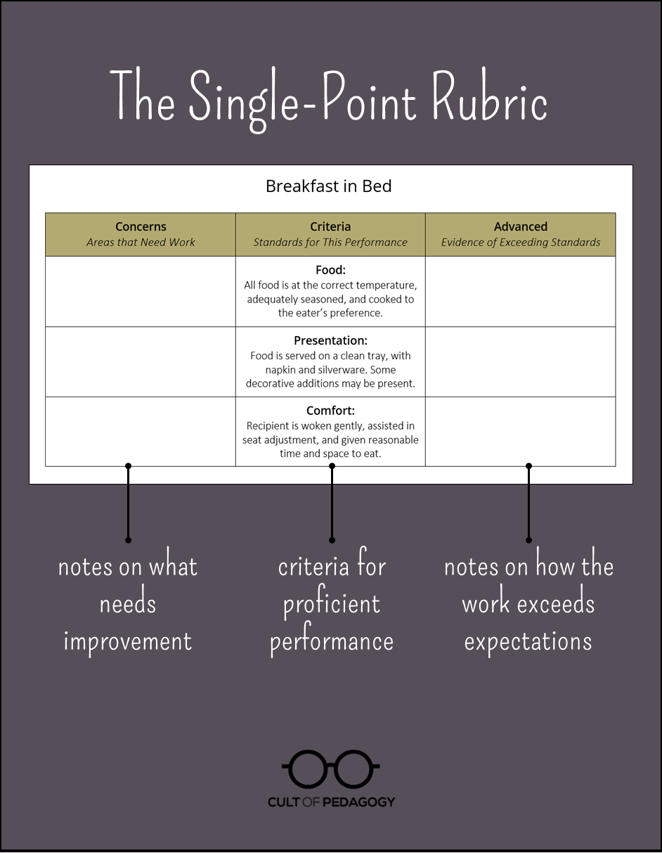 taks long essay rubric The apush long essay is worth 15% of your entire score to get the coveted 5 on the exam, you're going to need to write a solid apush long essaystart by reading through the two prompt options, and choose the one you feel more confident in writing about.