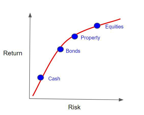 How To Invest Into Property By The Equity In Another