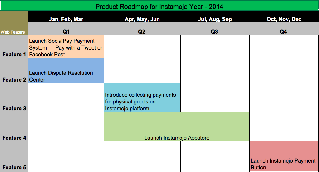 product roadmap in the year 2014
