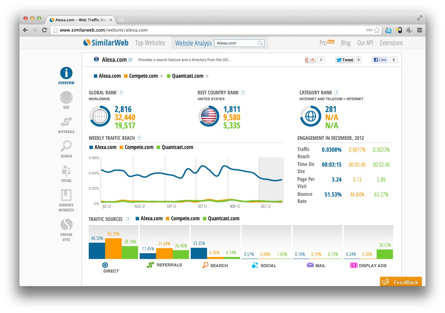 an analysis of web sites Web analytics is the measurement, collection, analysis and reporting of web data for purposes of understanding and optimizing web usage.