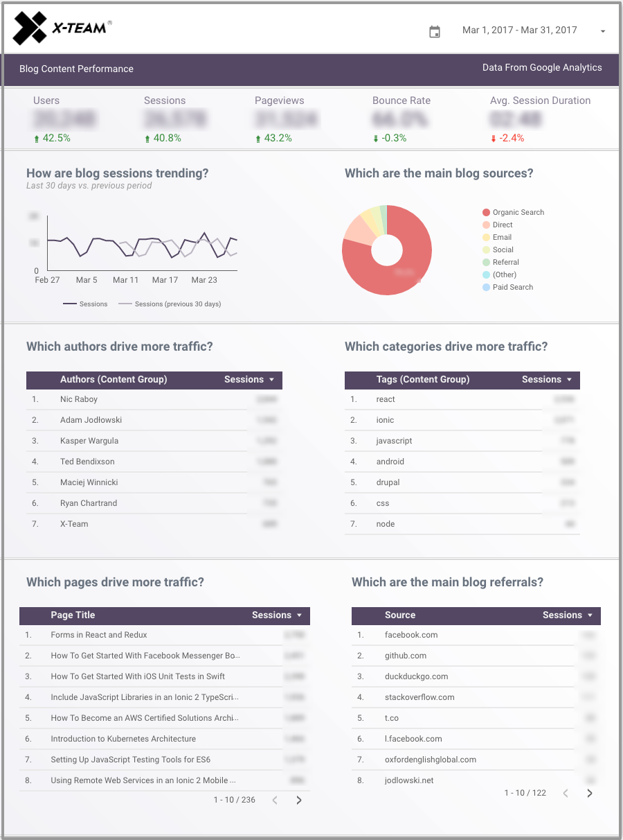 measure your content performance with google data studio template