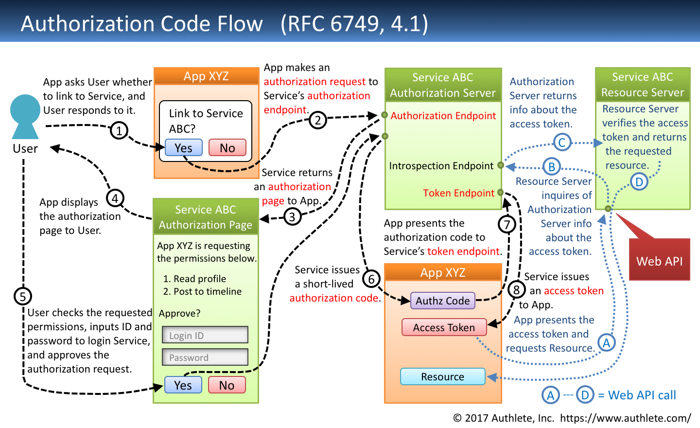 New architecture of oauth 20 and openid connect implementation authorization code grant in rfc 6749 you can find the same figure in diagrams and movies of all the oauth 20 flows baditri Gallery