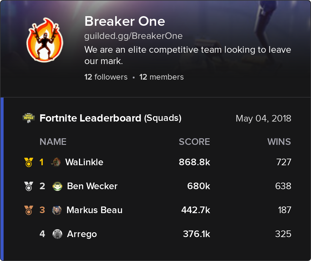 guilded bot is also a little different from some of the others on this list by integrating with the discord server s guilded team page it responds to a - squad names for fortnite