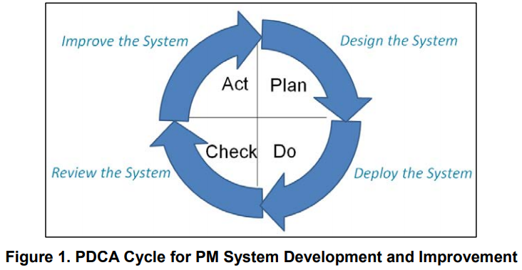 improving  performance management system   pdca approach