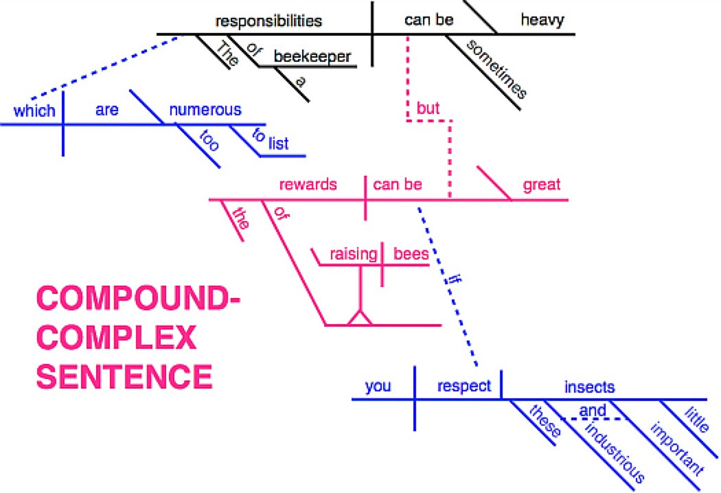Introductory sentence diagramming for dummies the writing cooperative image from here ccuart Choice Image