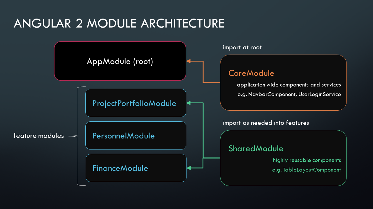 Angular2  Module architecture and example seed project