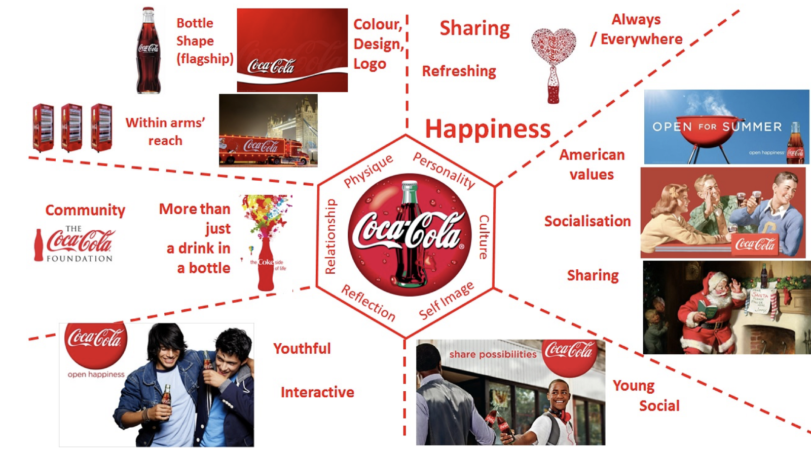 the branding process of coca cola Find out more about coca-cola's continued commitment to responsible marketing, read our responsible marketing charter and view our faq's .