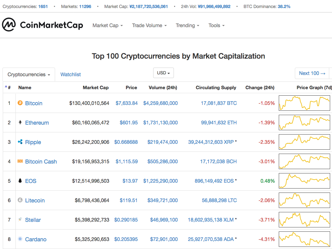 I bought my first bitcoin now what cryptocurrency hub some of the most popular cryptocurrencies by market cap ccuart Images