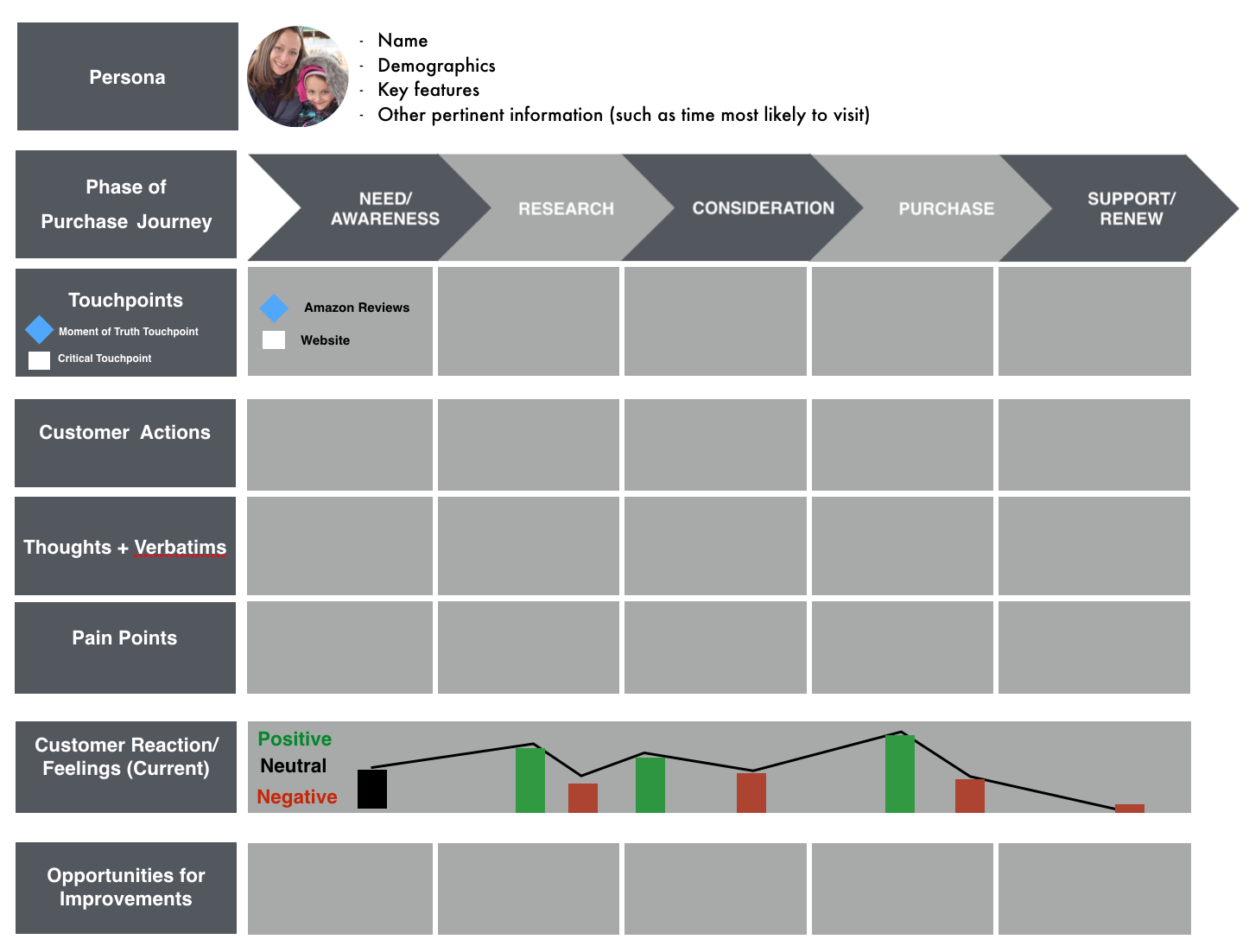 What Everyone Ought to Know About Creating a Killer Customer Journey ...
