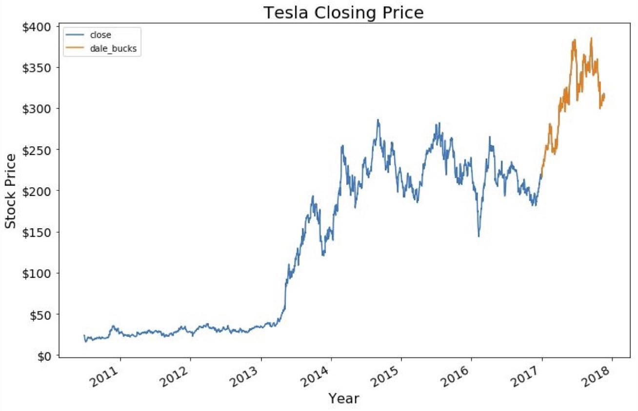 Tesla Stock Quote Tesla Stock Price Predictions  Predictive Solutions