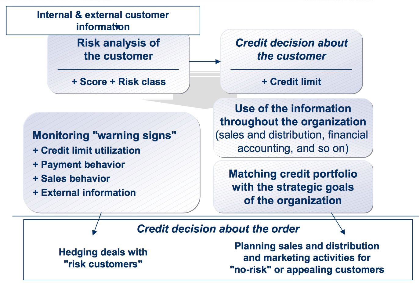 how to find a credit partner