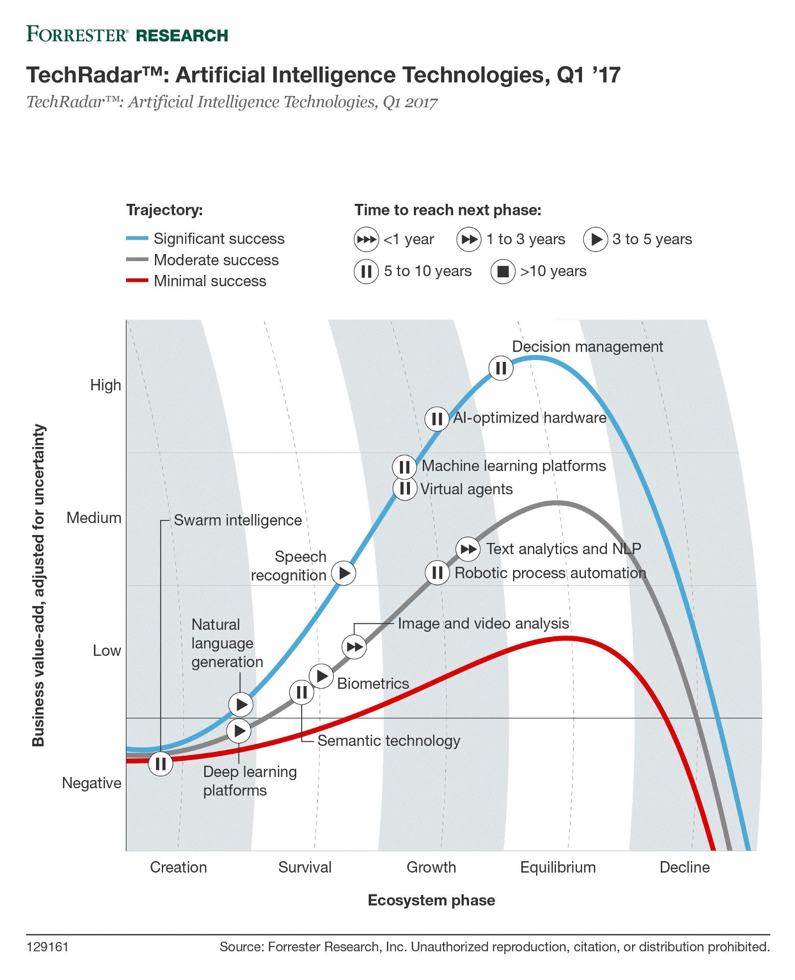 Artificial intelligence: what it is and how the technology ...