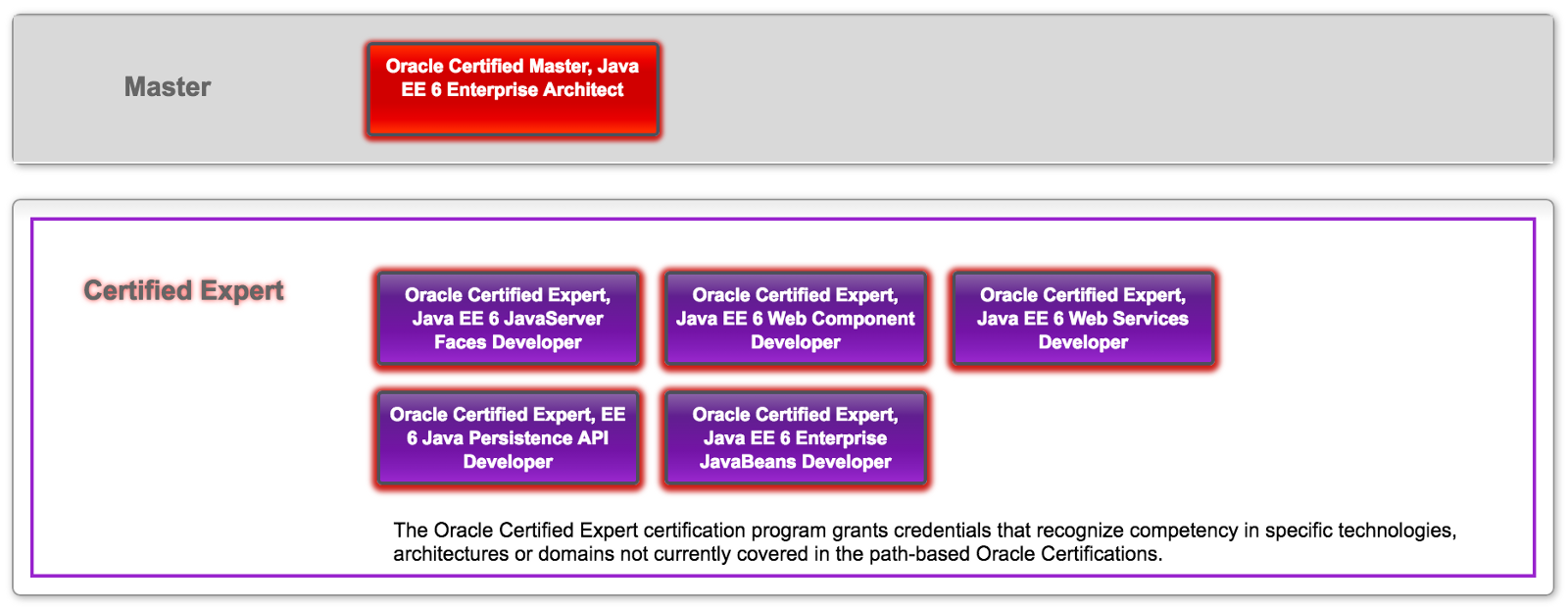 Oracle enterprise architect certification java architecture but to become an expert you need to have at least a professional level in java se and honestly im not quite sure if theres much value to it oracle xflitez Choice Image