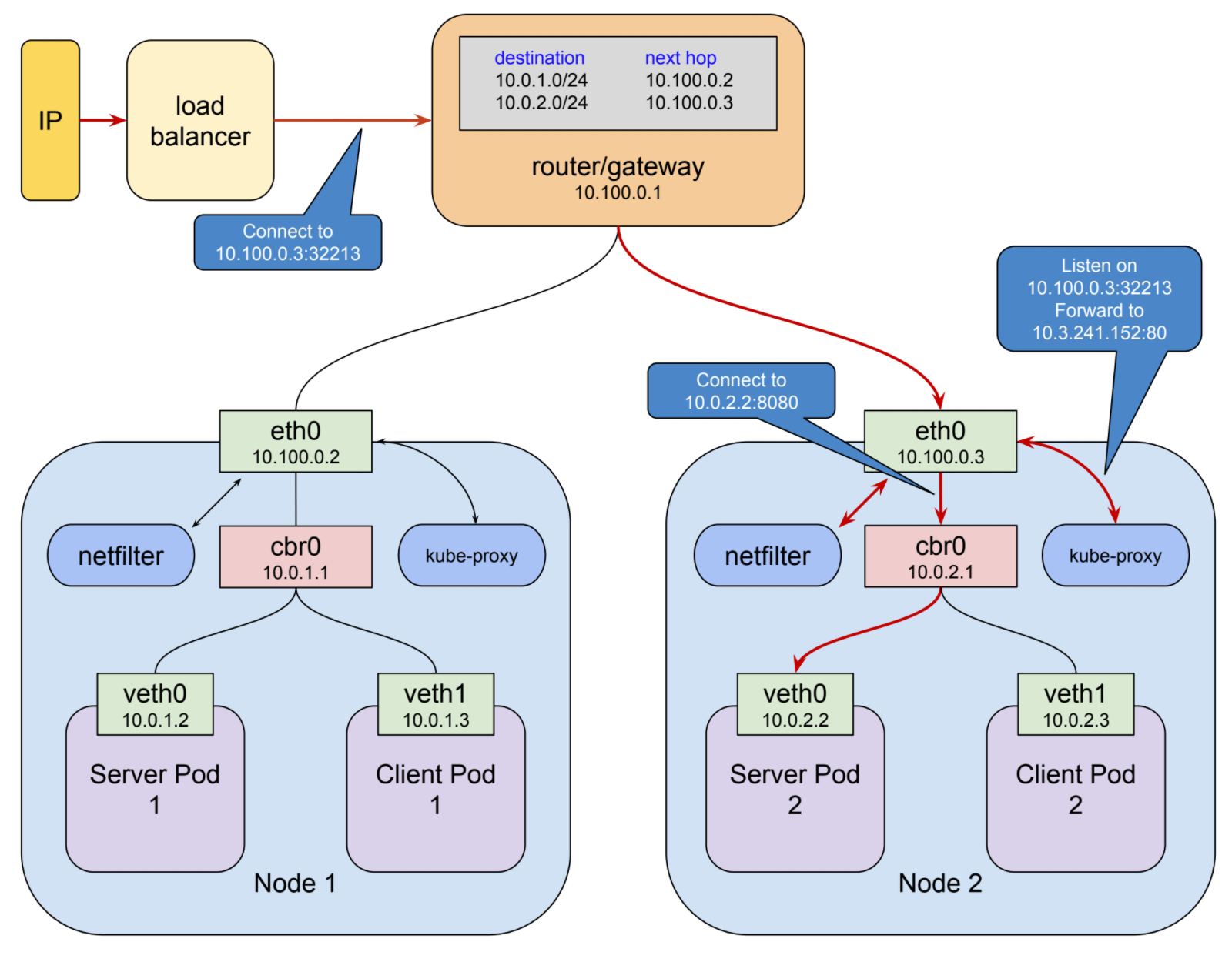 Understanding Kubernetes Networking Ingress Google Cloud Platform Topology Diagram Of Descreibed Network Is On Next Picture Host Vlan In The Above Client Connects To Load Balancer Via A Public Ip Address Selects Node And It At