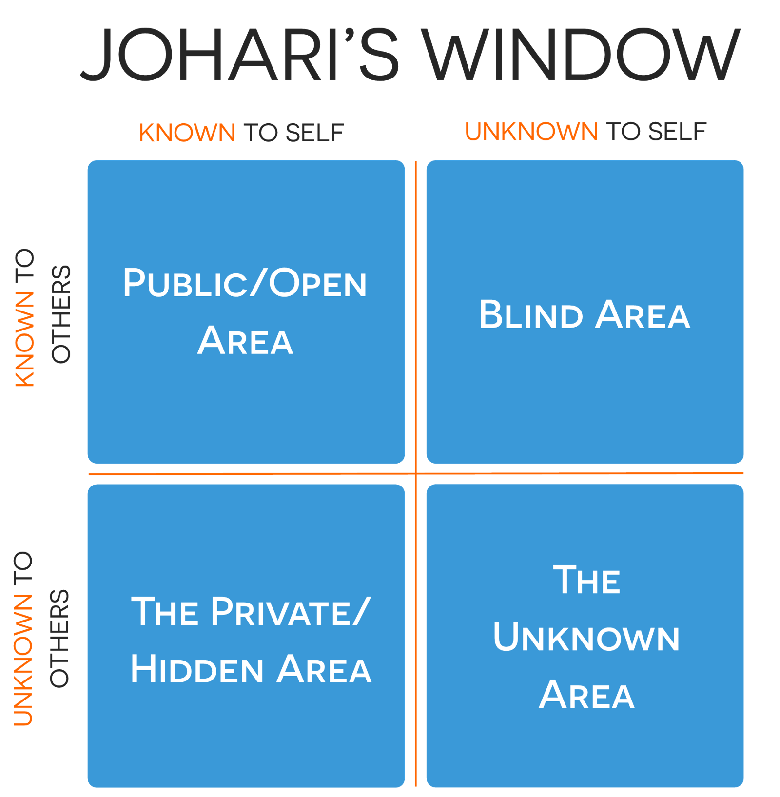 A visual vocabulary for concept models christina wodtke for Window quadrant