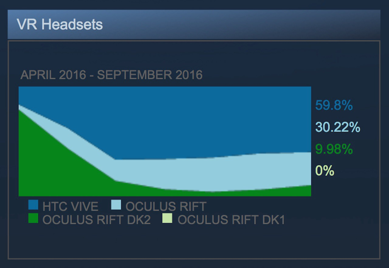 VR headset adoption is still slow among PC users, Steam survey claims