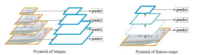 understanding feature pyramid networks for object detection fpn