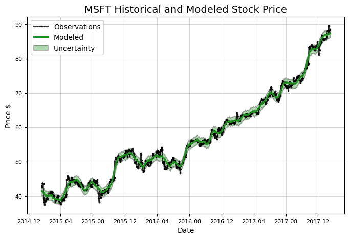 Stock Analysis In Python Towards Data Science