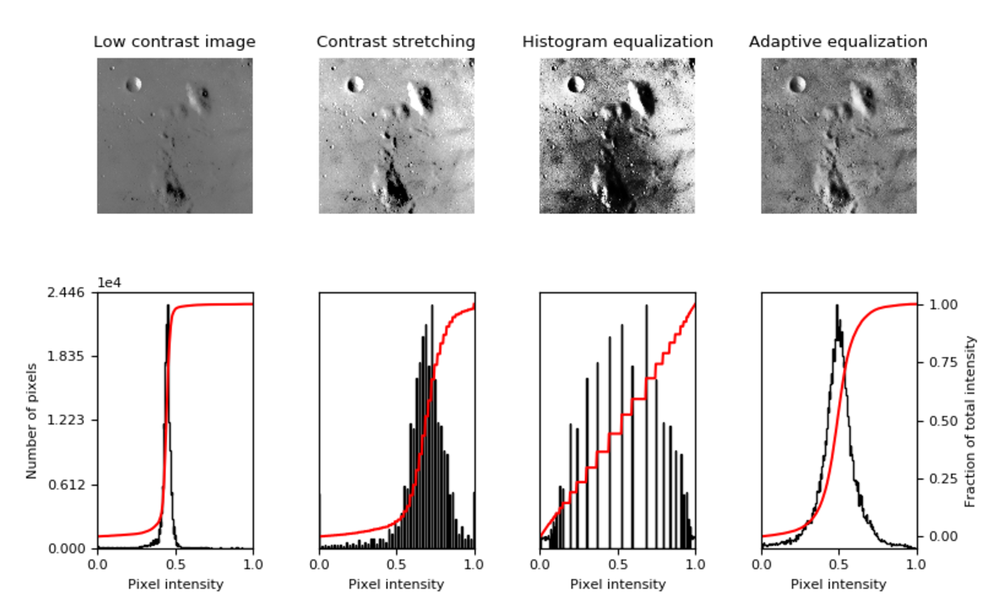 Image augmentation for deep learning using keras and histogram the following code comes from the sci kit image librarys docs and has been altered to perform the three above augmentations on the first image of our ccuart Gallery