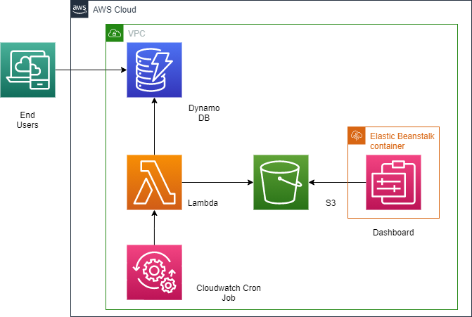 Designing the workflow in AWS