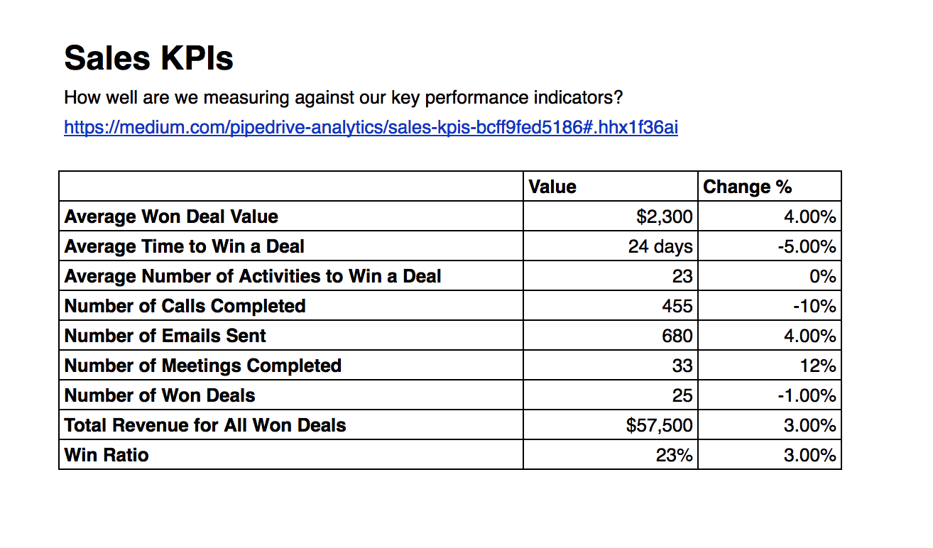 Sales kpis pipedrive reports and analytics medium for Sales key performance indicators template