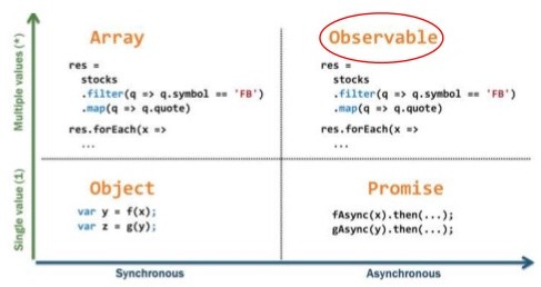 rxjs how to create observable