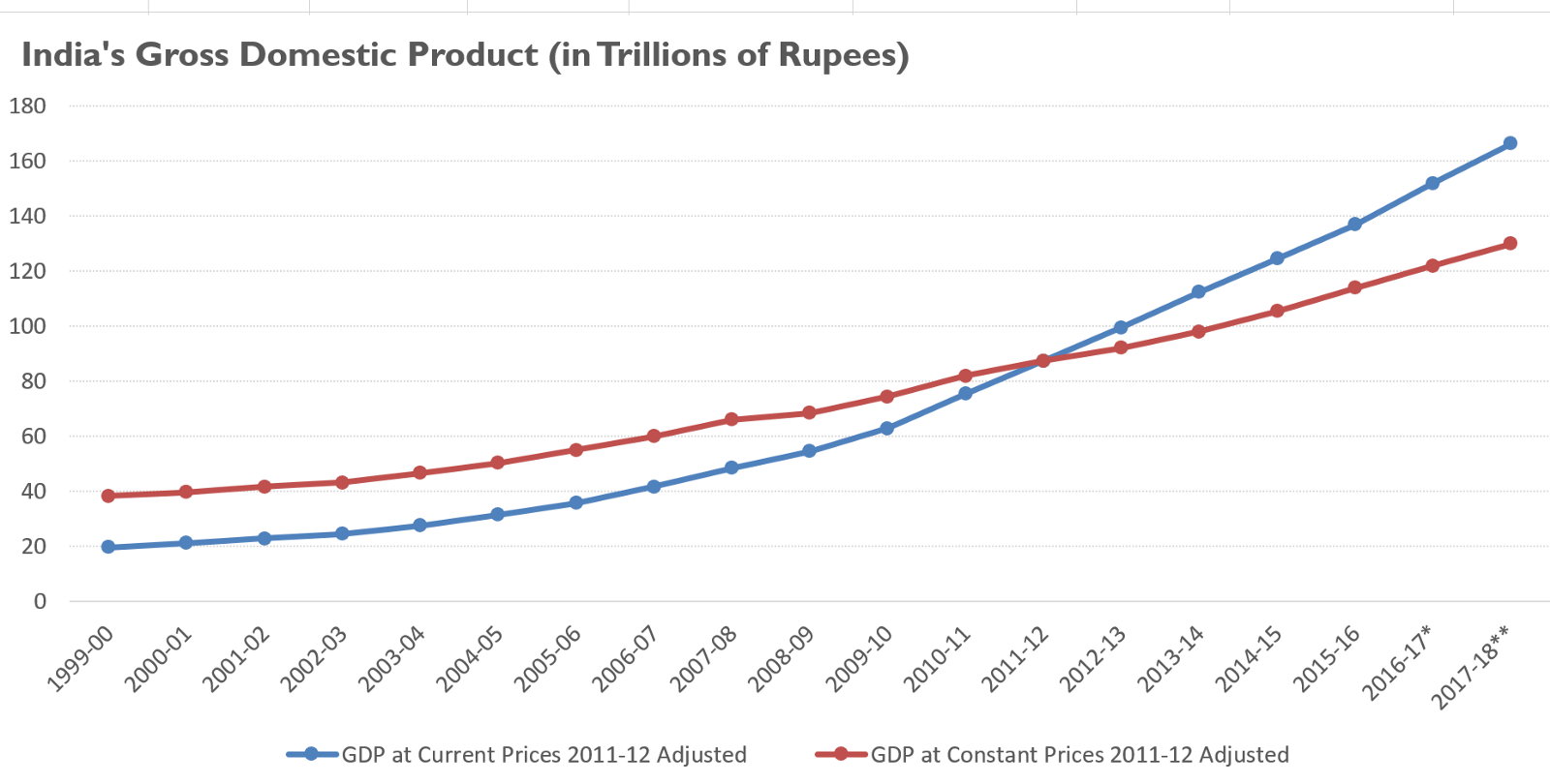 gdp of india 2007 08