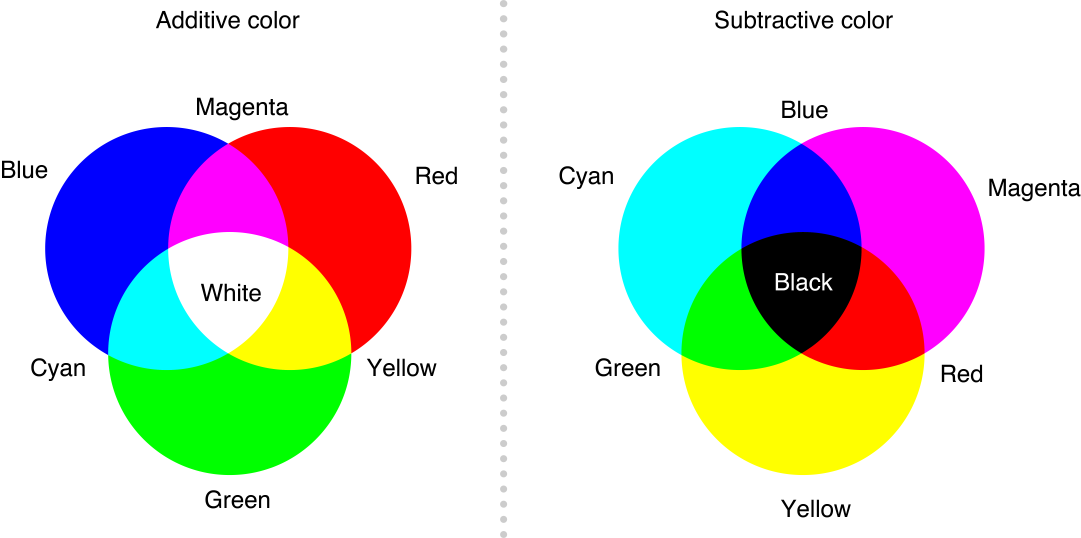 Qa How Can Digital Designers Mix Rgb Colors More Effectively