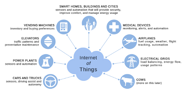 Iot For Smart Buildings Isn T What You Think It Is Iot