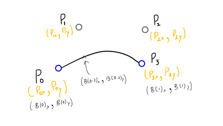 Nerding Out With Bezier Curves Freecodecamp