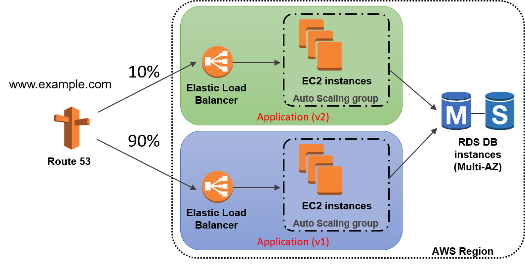 Amazon Web Services (AWS CodeDeploy): Auto Assignment of Elastic IP