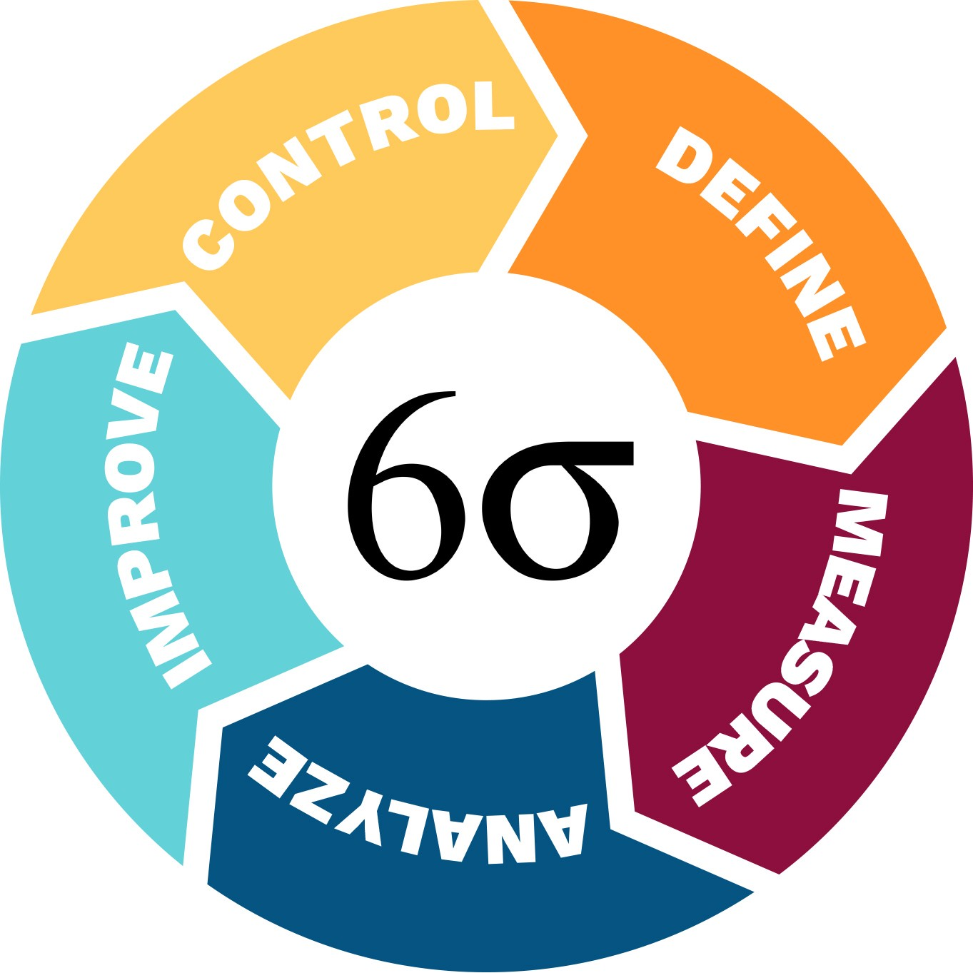 Add A Lean Six Sigma Certification To Your To Do List If You Havent