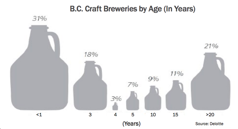 BC Craft breweries by age