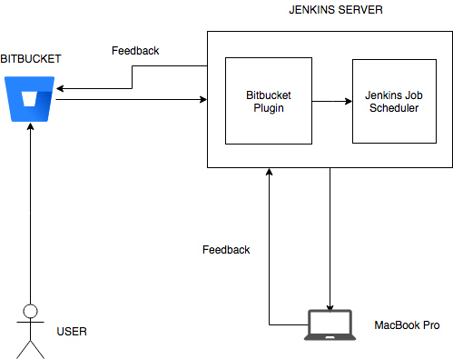 iOS Continuous Deployment with Bitbucket, Jenkins and Fastlane at