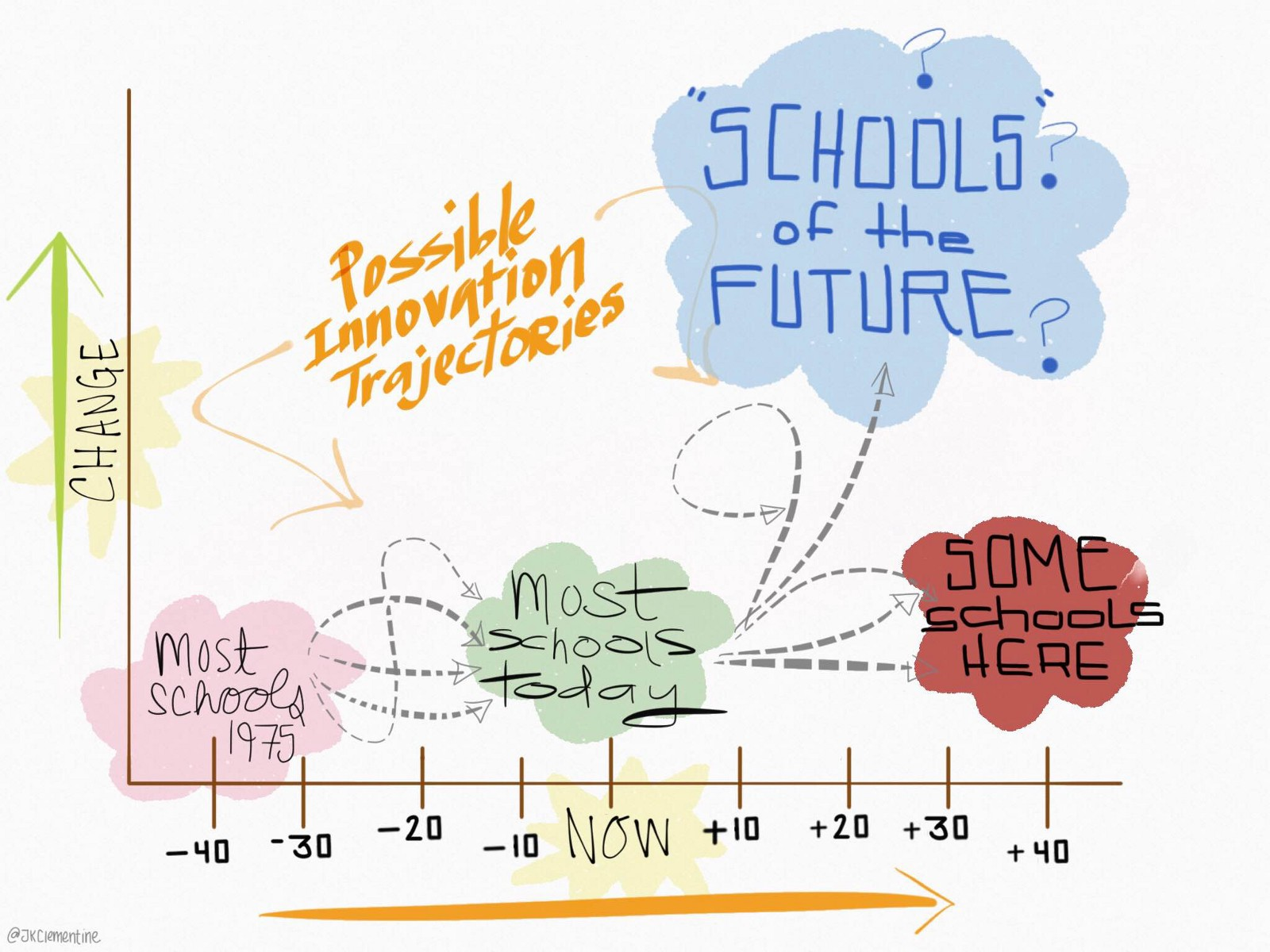 Our Education System Needs More Architects U2014 Of School Redesign