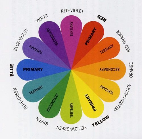 Other Color Wheels Consist Of The Same Colors But Show Variations Values Or Saturation For